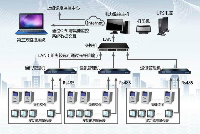 电网监控技术