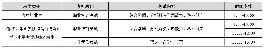 安阳职业技术学院2021年单招